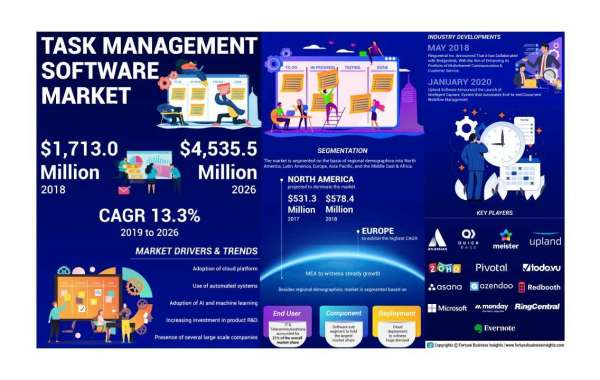 Task Management Software Market Size, Share, Global Trend, By Strength And Geography Forecast Till 2028