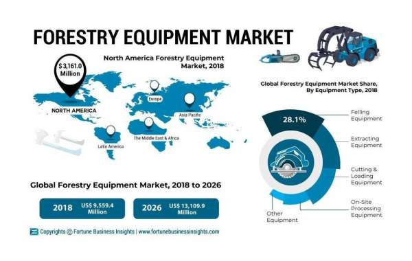 Forestry Equipment Market Highlights By Type And End Users, Phenomenal Growth By Top Players Till 2028