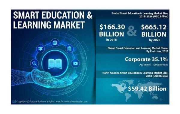Smart education and learning market Insights, Global Trend And Revenue Growth Forecast Till 2028