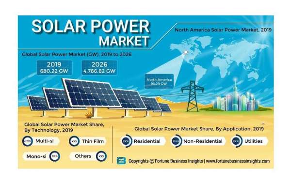 Solar Power Market Insights By Revenue, Upcoming Trends And Top Players Forecast Till 2028