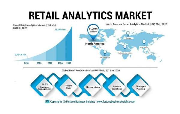 Retail Analytics Market Global Trends, Size, Segments And Growth Forecast To 2028